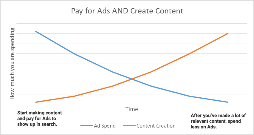 As you create more content you can spend less on advertising - graph