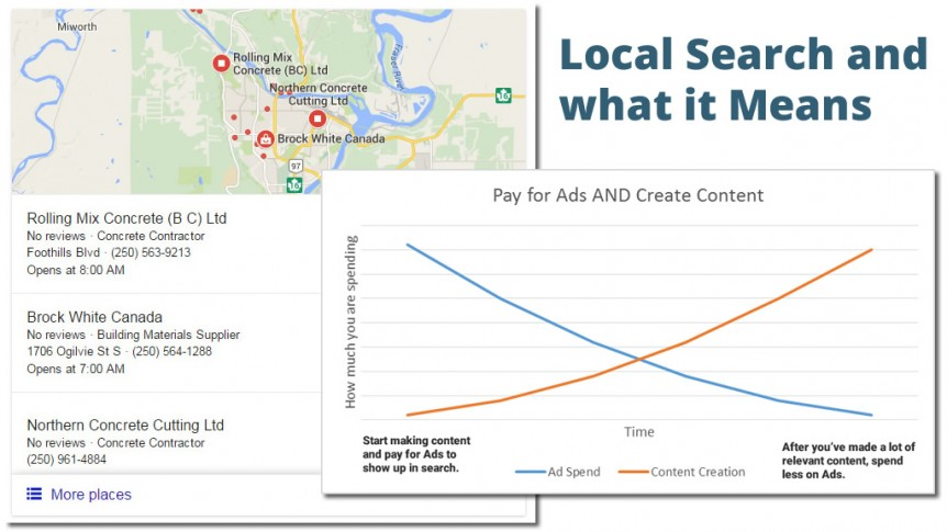 Local Search, Paid Search, and what it means